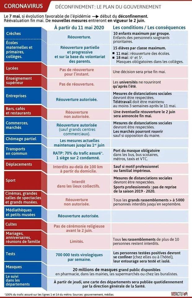Plan de déconfinement du gouvernement